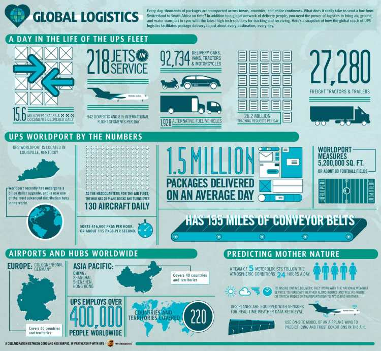 global-logistics-day-in-the-life-of-ups-fleet-transport-infographic